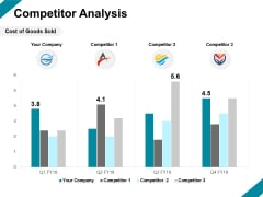 Competitor Analysis Marketing Ppt PowerPoint Presentation Inspiration Aids
