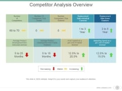 Competitor Analysis Overview Ppt PowerPoint Presentation Introduction