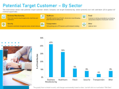 Competitor Analysis Potential Target Customer By Sector Ppt Gallery Topics PDF