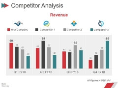 Competitor Analysis Ppt PowerPoint Presentation File Layout