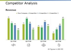 Competitor Analysis Ppt PowerPoint Presentation Infographic Template Model