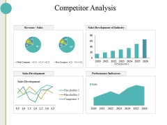 Competitor Analysis Ppt PowerPoint Presentation Layouts Slides