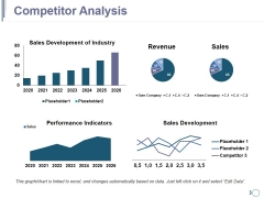 Competitor Analysis Ppt PowerPoint Presentation Outline Ideas