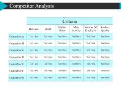 Competitor Analysis Ppt Powerpoint Presentation Pictures Graphics