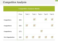 Competitor Analysis Ppt PowerPoint Presentation Portfolio Ideas