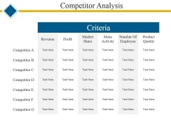 Competitor Analysis Ppt PowerPoint Presentation Professional Themes