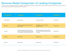 Competitor Analysis Revenue Model Comparison Of Leading Companies Ppt Pictures Format Ideas PDF