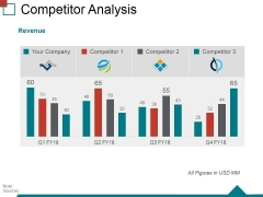 Competitor Analysis Template 4 Ppt PowerPoint Presentation Ideas Graphics Example