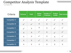 Competitor Analysis Template Ppt PowerPoint Presentation Designs