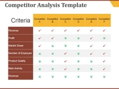 Competitor Analysis Template Ppt PowerPoint Presentation Inspiration