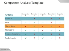 Competitor Analysis Template Ppt PowerPoint Presentation Professional