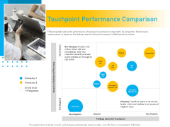 Competitor Analysis Touchpoint Performance Comparison Ppt Layouts Layouts PDF