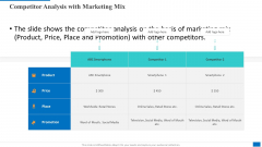 Competitor Analysis With Marketing Mix Brochure PDF