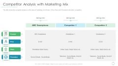 Competitor Analysis With Marketing Mix Ppt Visual Aids Deck PDF
