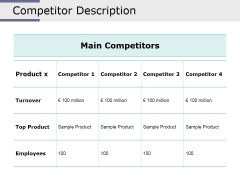 Competitor Description Ppt PowerPoint Presentation Icon Shapes
