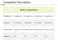 Competitor Description Ppt PowerPoint Presentation Model Introduction