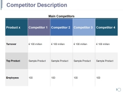 Competitor Description Ppt PowerPoint Presentation Outline Deck