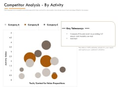 Competitor Intelligence Research And Market Intelligence Competitor Analysis By Activity Mockup PDF