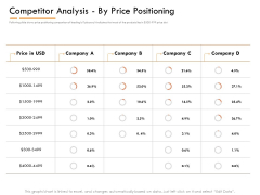 Competitor Intelligence Research And Market Intelligence Competitor Analysis By Price Positioning Pictures PDF
