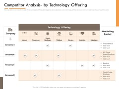Competitor Intelligence Research And Market Intelligence Competitor Analysis By Technology Offering Pictures PDF
