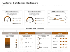 Competitor Intelligence Research And Market Intelligence Customer Satisfaction Dashboard Mockup PDF