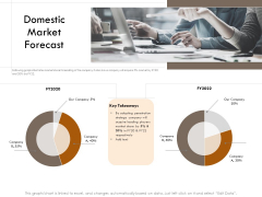 Competitor Intelligence Research And Market Intelligence Domestic Market Forecast Slides PDF