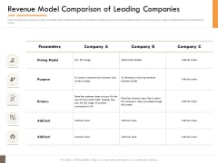 Competitor Intelligence Research And Market Intelligence Revenue Model Comparison Of Leading Companies Infographics PDF