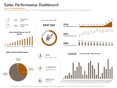 Competitor Intelligence Research And Market Intelligence Sales Performance Dashboard Professional PDF