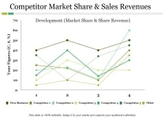 Competitor Market Share And Sales Revenues Ppt PowerPoint Presentation Ideas Slide