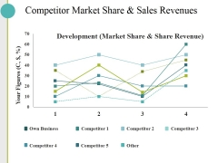 Competitor Market Share And Sales Revenues Ppt PowerPoint Presentation Inspiration Gallery