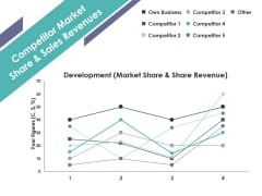 Competitor Market Share And Sales Revenues Ppt PowerPoint Presentation Model Graphics Example