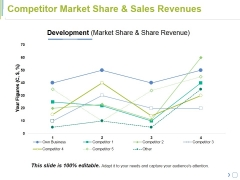 Competitor Market Share And Sales Revenues Ppt PowerPoint Presentation Portfolio Summary