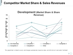 Competitor Market Share And Sales Revenues Ppt PowerPoint Presentation Professional Design Inspiration