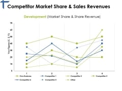 Competitor Market Share And Sales Revenues Ppt PowerPoint Presentation Summary Graphics Tutorials