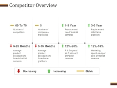 Competitor Overview Ppt PowerPoint Presentation Diagrams