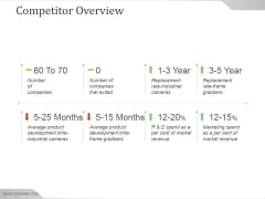 Competitor Overview Ppt PowerPoint Presentation Examples