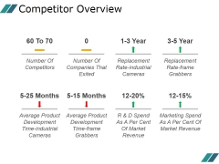 Competitor Overview Ppt PowerPoint Presentation Files