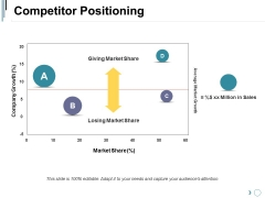 Competitor Positioning Ppt PowerPoint Presentation Infographic Template Examples