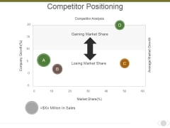 Competitor Positioning Ppt PowerPoint Presentation Infographics Format