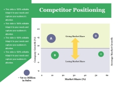 Competitor Positioning Ppt PowerPoint Presentation Inspiration Example Introduction