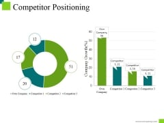 Competitor Positioning Ppt PowerPoint Presentation Outline Objects