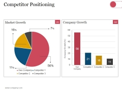 Competitor Positioning Ppt PowerPoint Presentation Pictures File Formats