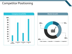 Competitor Positioning Ppt Powerpoint Presentation Pictures Gridlines