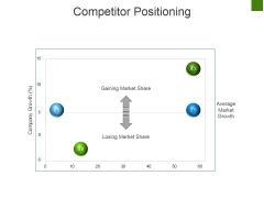 Competitor Positioning Ppt PowerPoint Presentation Portfolio Guidelines