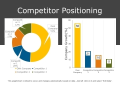 Competitor Positioning Ppt PowerPoint Presentation Styles Aids