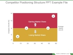 Competitor Positioning Structure Ppt Example File