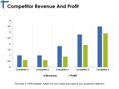 Competitor Revenue And Profit Ppt PowerPoint Presentation Pictures Good