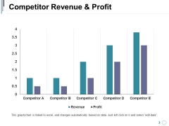 Competitor Revenue And Profit Ppt PowerPoint Presentation Professional Graphics Pictures