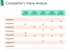 Competitor S Value Analysis Ppt PowerPoint Presentation Model Visual Aids
