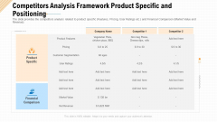 Competitors Analysis Framework Product Specific And Positioning Ppt Ideas Guide PDF